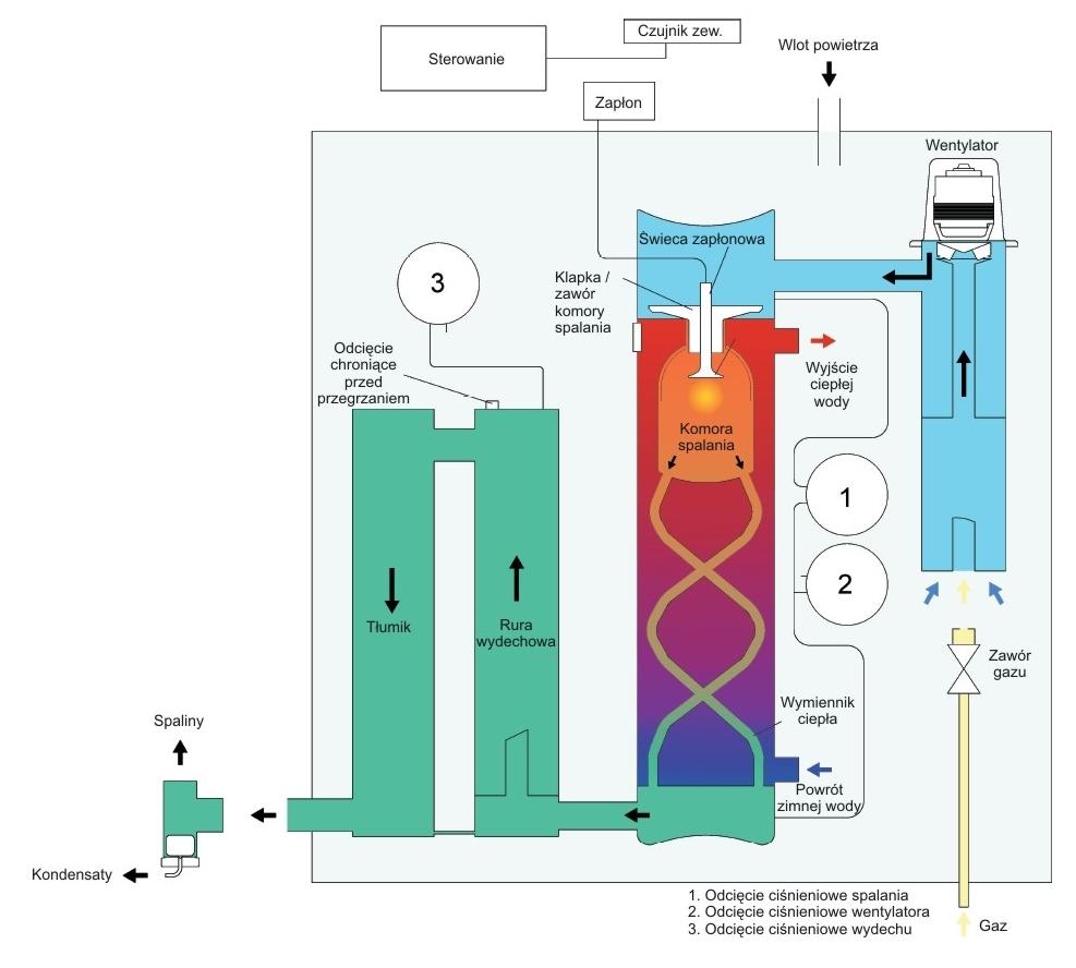 Zasada działania kotła kondensacyjnego