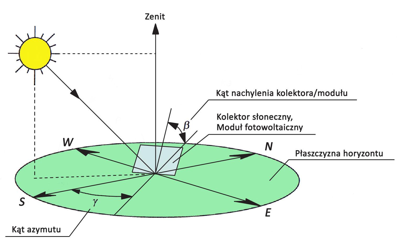 Mechanizm działania paneli fotowoltaicznych